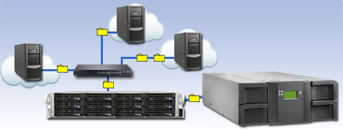 Business Strategy Cloud technologies IT Systems and Networking Network Access Storage  - Tape Backup and Recovery Solutions for Small Business